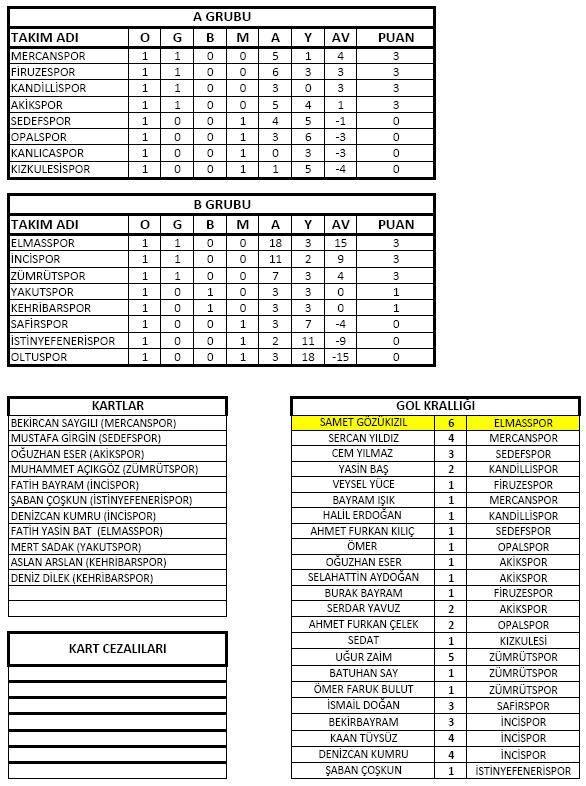 Kayaşehir 3. Geleneksel Futbol Turnuvaları Başladı