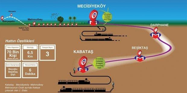 Mahmutbey-Mecidiyeköy metro hattı Kabataş'a uzatılıyor