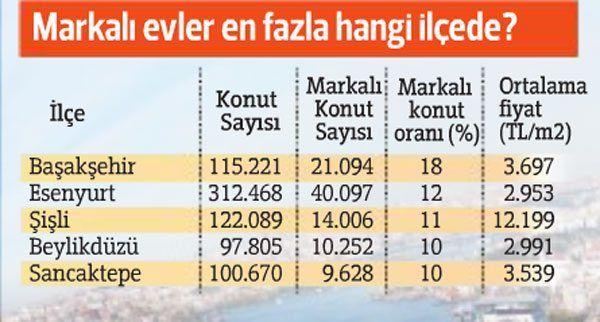 İstanbul'da lüks konut stoku şişti