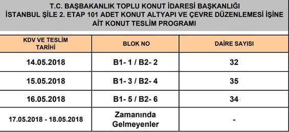 Toki İstanbul Şile 2.Etap Teslim Programı