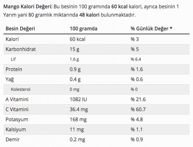 Mangonun faydaları neler